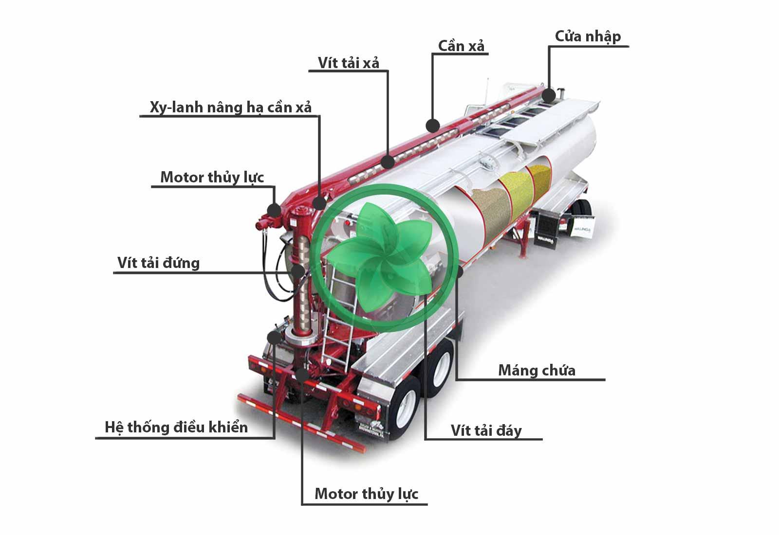 Cấu tạo xe bồn chở thức ăn gia súc